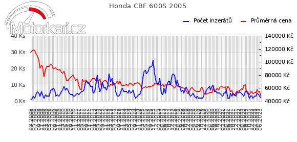 Honda CBF 600S 2005
