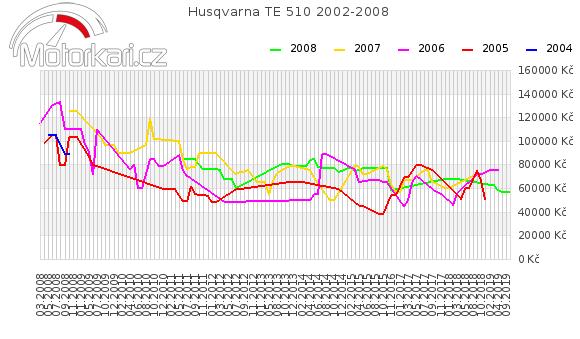 Husqvarna TE 510 2002-2008