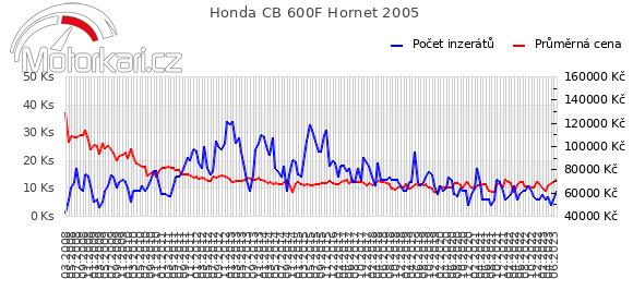 Honda CB 600F Hornet 2005