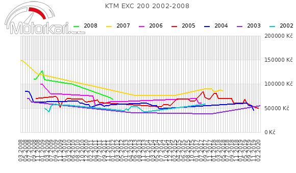 KTM EXC 200 2002-2008