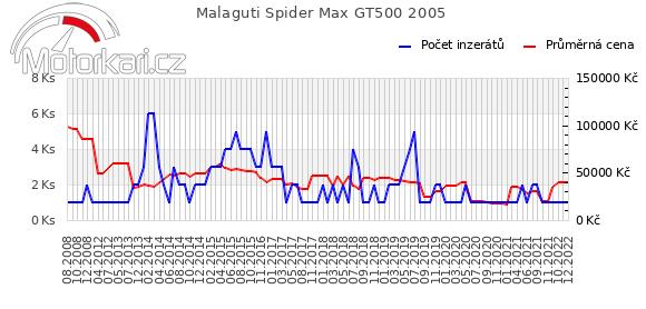 Malaguti Spider Max GT500 2005