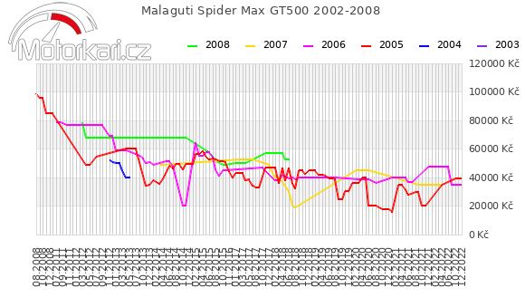 Malaguti Spider Max GT500 2002-2008
