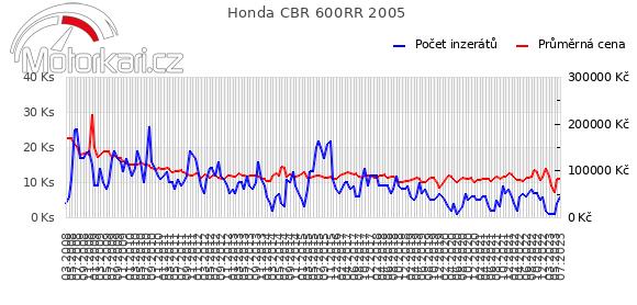 Honda CBR 600RR 2005