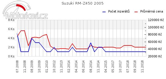 Suzuki RM-Z450 2005