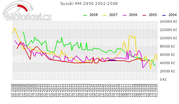 Suzuki RM-Z450 2002-2008