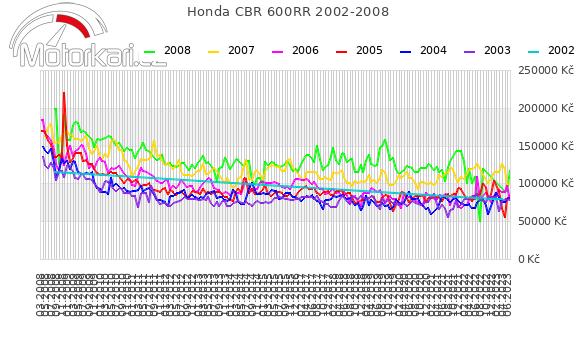 Honda CBR 600RR 2002-2008