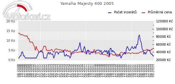 Yamaha Majesty 400 2005