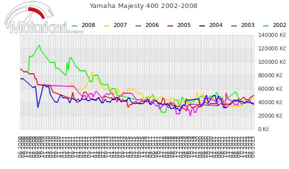 Yamaha Majesty 400 2002-2008