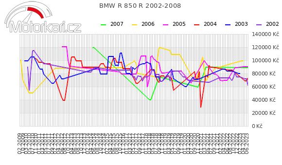 BMW R 850 R 2002-2008