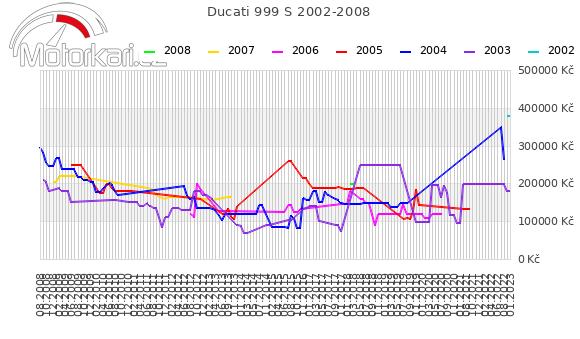 Ducati 999 S 2002-2008