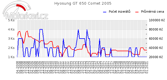 Hyosung GT 650 Comet 2005
