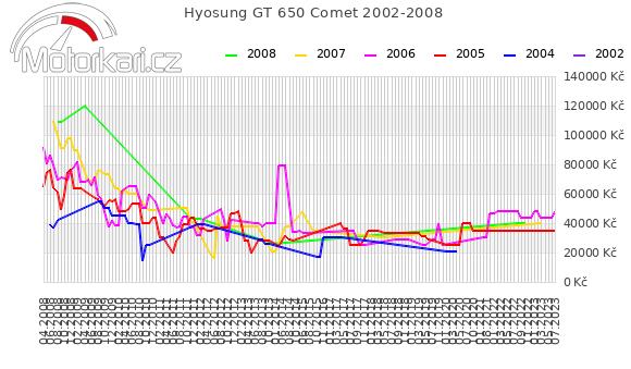 Hyosung GT 650 Comet 2002-2008