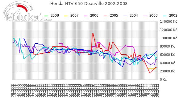 Honda NTV 650 Deauville 2002-2008