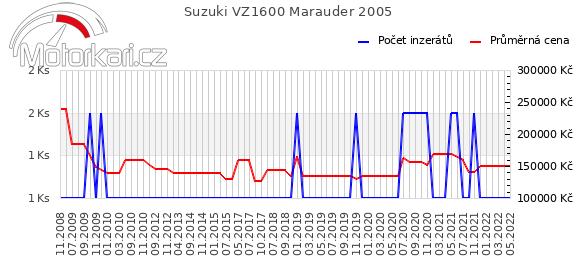 Suzuki VZ1600 Marauder 2005