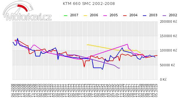 KTM 660 SMC 2002-2008
