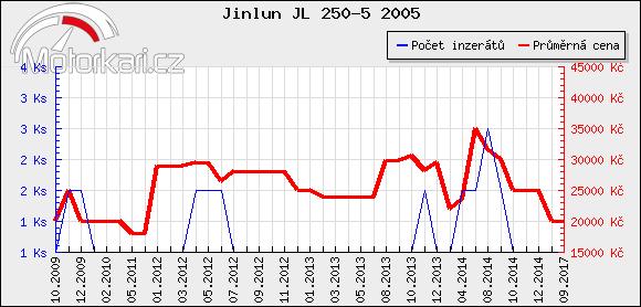 Jinlun JL 250-5 2005