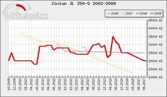 Jinlun JL 250-5 2002-2008