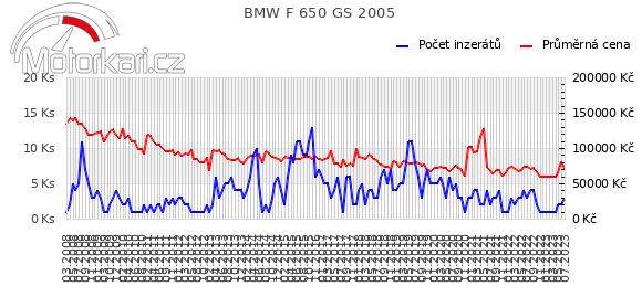 BMW F 650 GS 2005