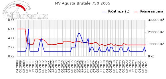 MV Agusta Brutale 750 2005