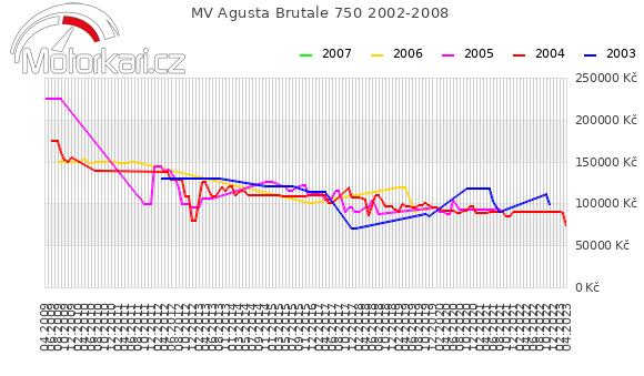 MV Agusta Brutale 750 2002-2008