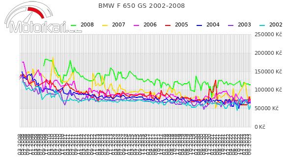 BMW F 650 GS 2002-2008