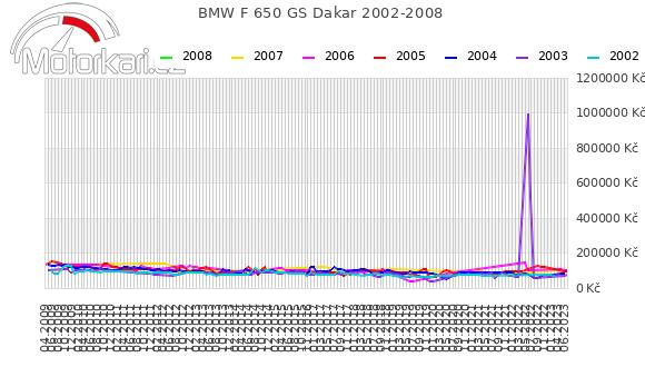 BMW F 650 GS Dakar 2002-2008