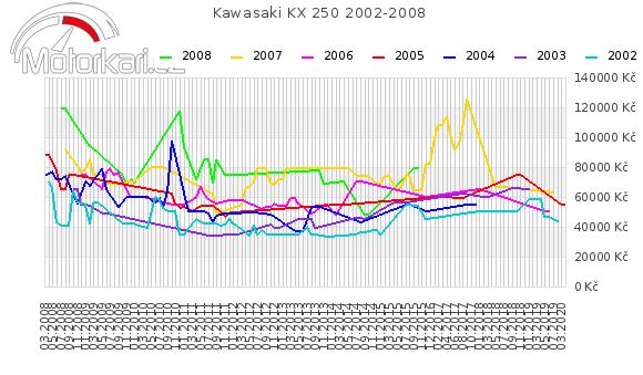 Kawasaki KX 250 2002-2008