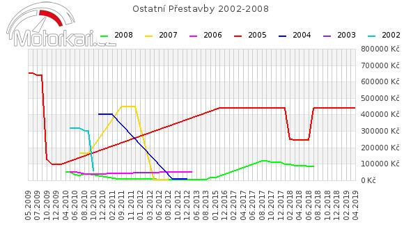 Ostatní Pøestavby 2002-2008
