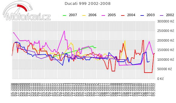 Ducati 999 2002-2008