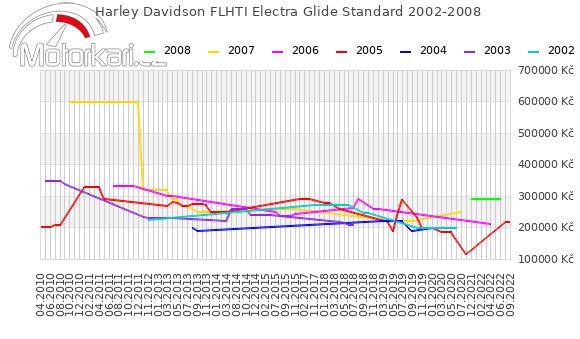 Harley Davidson FLHTI Electra Glide Standard 2002-2008