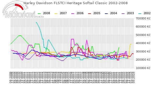 Harley Davidson FLSTCI Heritage Softail Classic 2002-2008