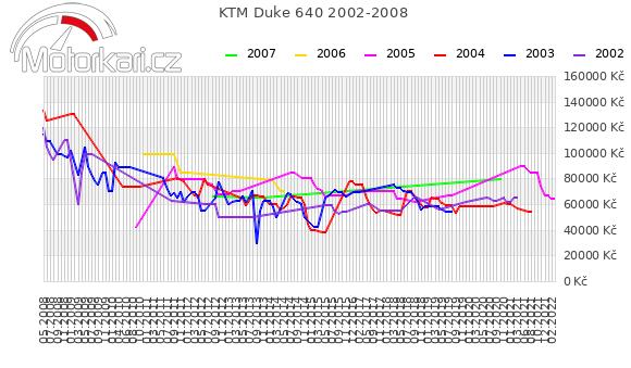 KTM Duke 640 2002-2008
