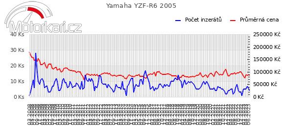 Yamaha YZF-R6 2005