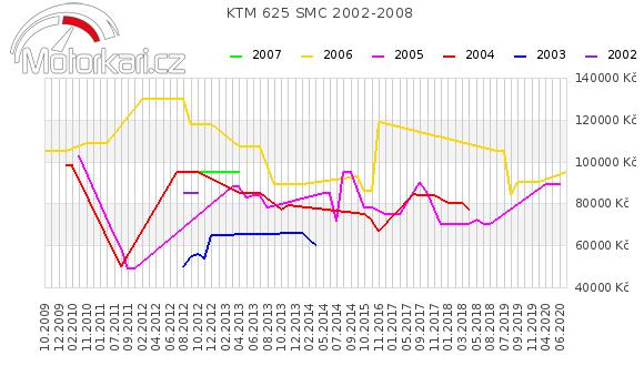KTM 625 SMC 2002-2008