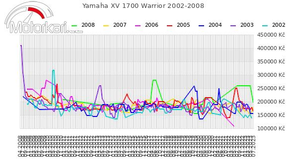 Yamaha XV 1700 Warrior 2002-2008