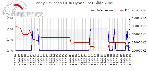 Harley Davidson FXDX Dyna Super Glide 2005