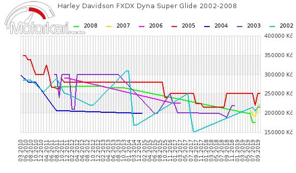 Harley Davidson FXDX Dyna Super Glide 2002-2008