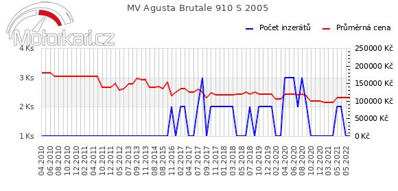 MV Agusta Brutale 910 S 2005