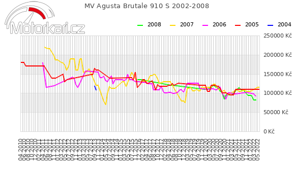 MV Agusta Brutale 910 S 2002-2008