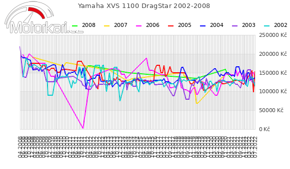 Yamaha XVS 1100 DragStar 2002-2008