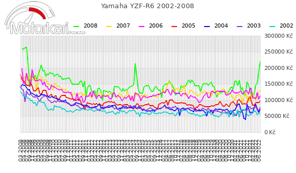 Yamaha YZF-R6 2002-2008