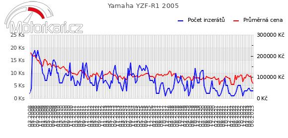 Yamaha YZF-R1 2005