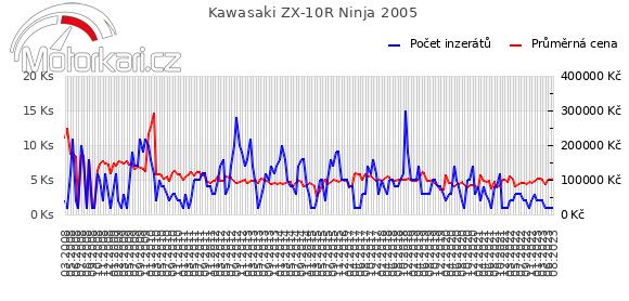 Kawasaki ZX-10R Ninja 2005