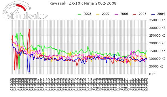 Kawasaki ZX-10R Ninja 2002-2008