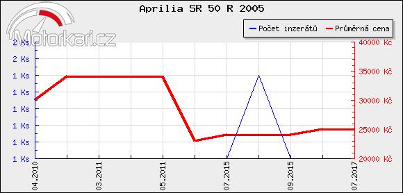 Aprilia SR 50 R 2005