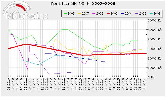 Aprilia SR 50 R 2002-2008
