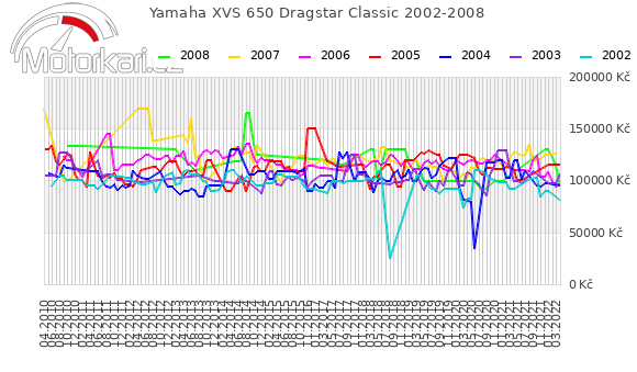 Yamaha XVS 650 Dragstar Classic 2002-2008