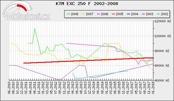 KTM EXC 250 F 2002-2008