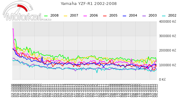 Yamaha YZF-R1 2002-2008