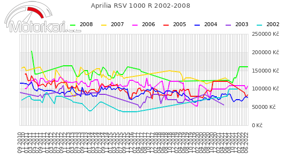 Aprilia RSV 1000 R 2002-2008